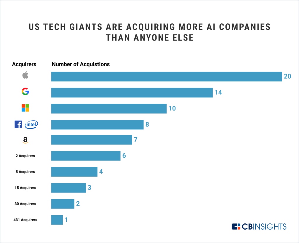 Graph that shows how US tech giants are acquiring more AI companies than anyone else