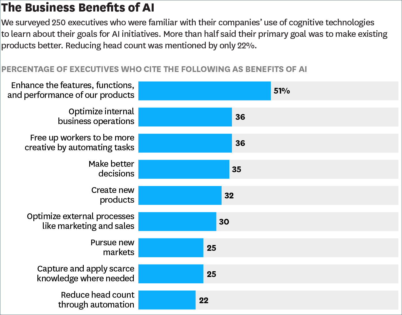 Graph showing the business benefits of AI; reduce head count was mentioned last